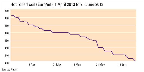 Цены на российский уголь продолжат падение