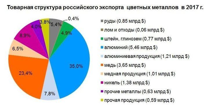 Достижения по экспорту цветной металлургии России за 2017 год