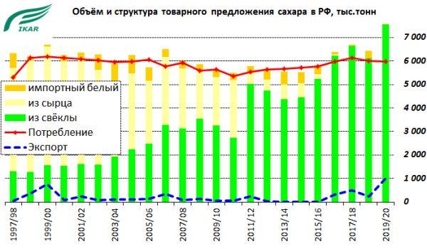 Сахарная революция в России